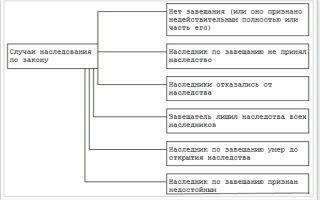 Срок принятия наследства по закону со дня открытия, статья 1154 ГК РФ