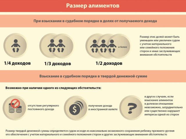 Как рассчитать алименты на детей с зарплаты, МРОТ и по прожиточному минимуму: порядок и примеры
