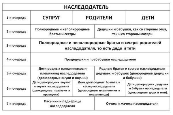 Наследование по праву представления, ст 1146 ГК РФ: значение термина, примеры и судебная практика