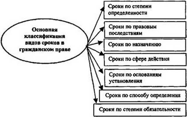 Сроки в семейном праве: виды и значение каждого из пунктов классификации