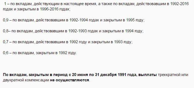 Денежные компенсации по вкладам Сбербанка времен СССР наследникам