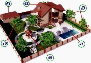 Имущество общего пользования ДНТ и СНТ: какие особенности использования земель?
