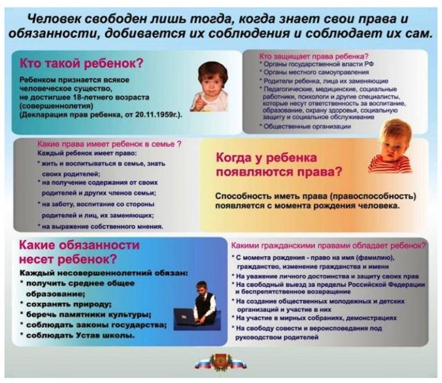 Права несовершеннолетних детей: краткий обзор российского законодательства