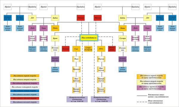Право представительства в наследственном праве