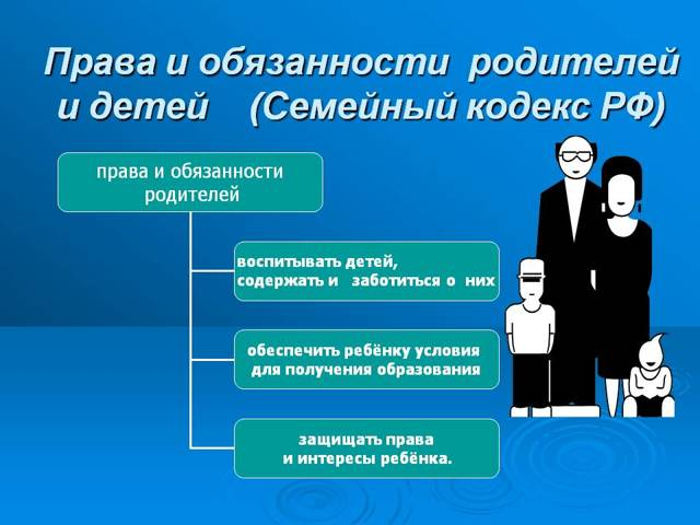 права ребенка семейный кодекс рф