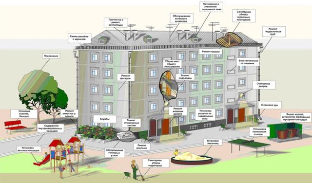Общее имущество собственников помещений в многоквартирном доме: состав, что к нему относится