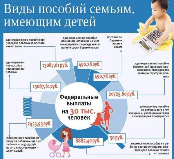 Пособие на третьего ребенка: размер единовременных выплат при рождении и ежемесячных по уходу