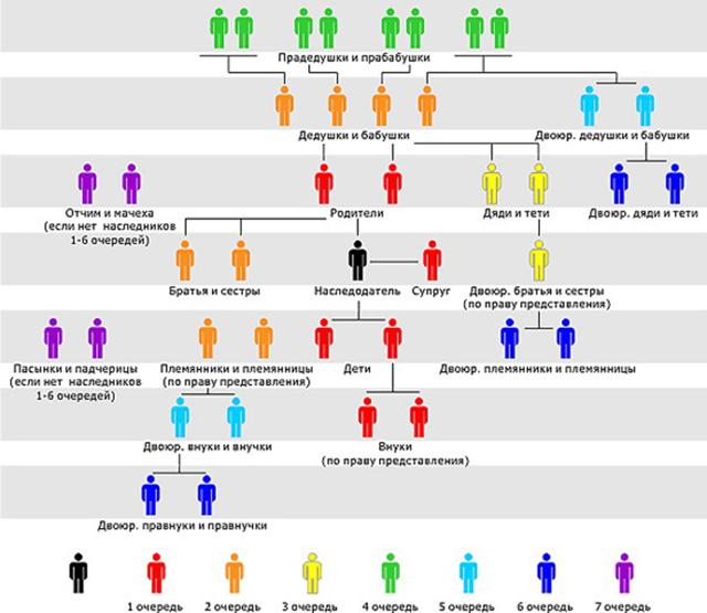 Наследственная трансмиссия: переход права на принятие наследства, примеры судебной практики