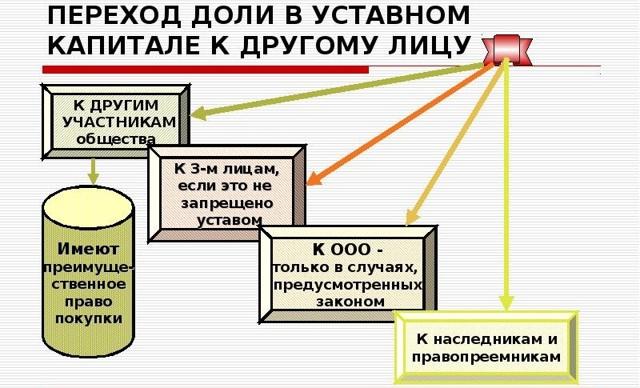 Дарение доли родственнику или третьему лицу в уставном капитале ООО: условия, образец договора