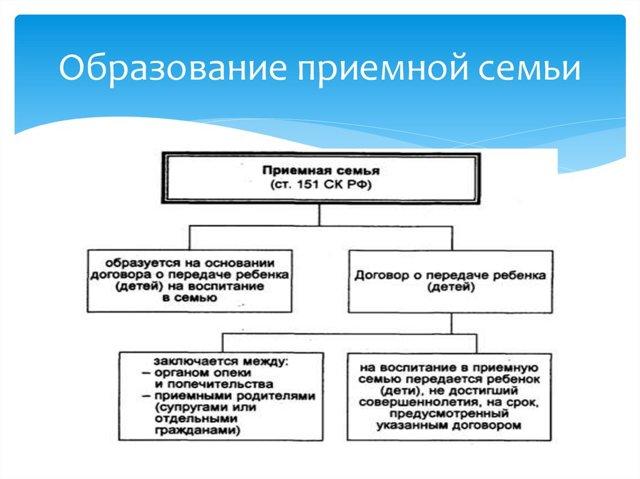 Приемная семья и опека: разница в формах, плюсы и минусы, правовые последствия