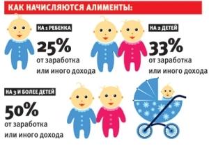 Алименты на ребенка, если отец не работает официально: как начисляются средства и в каком размере?