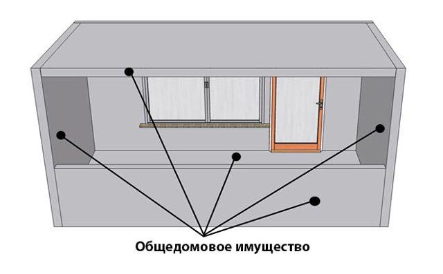 Является ли балкон общим имуществом многоквартирного дома или нет?