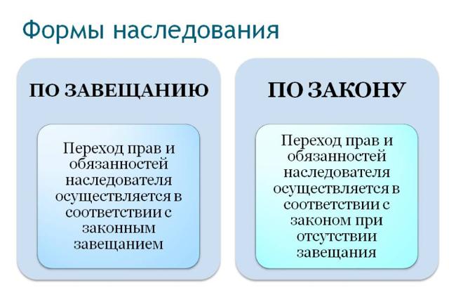 Наследование по завещанию и по закону: что важнее и в чем разница, как определяются наследники?