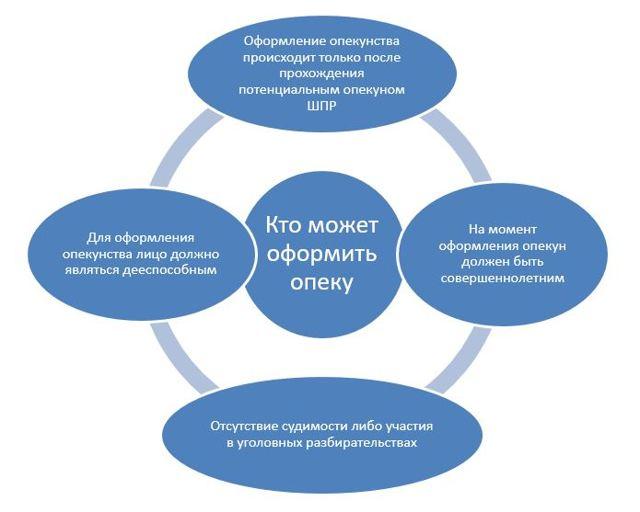 Опекунство над инвалидом 1, 2, 3 группы в России: как оформить, кто опекун и какие нужны документы?